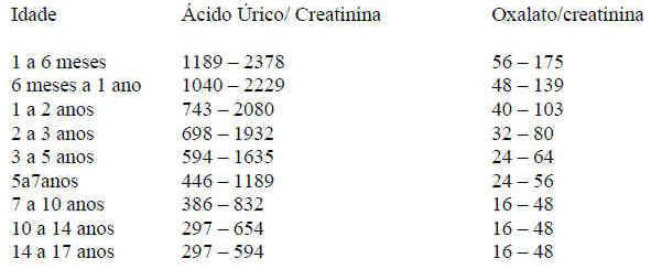 O que e exame creatinina