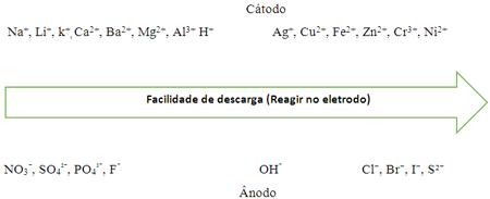 Eletrólise