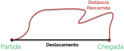 Deslocamento e Distância Percorrida