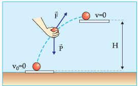 Energia Potencial Gravitacional, Física, Definição Energia ...