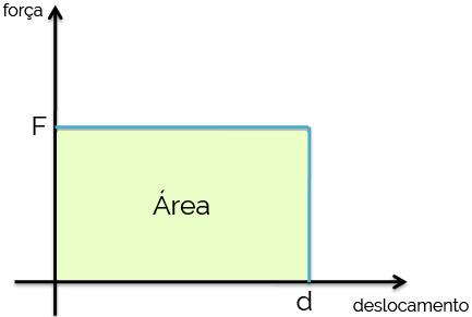 Área do Gráfico = Trabalho