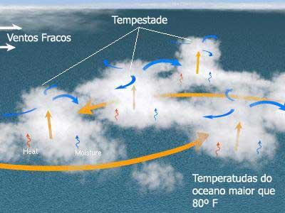 """Esquema das condições atmosféricas e oceânicas para a formação inicial de um ciclone tropical. (Retirado de """"Hurricane Basics""""- NOAA – National Oceanic and Atmospheric Administration, www.nhc.noaa.gov)"""