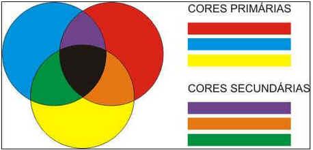 Percepção das Cores