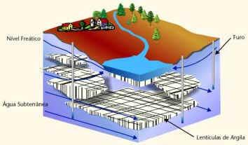 Água Subterranea