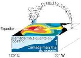 Efeito El Niño