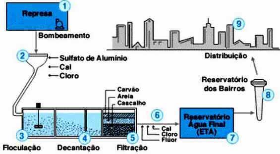Processos de Purificação da Água