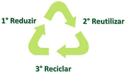 Reduzir, Reutilizar e Reciclar