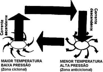Tempo Atmosférico