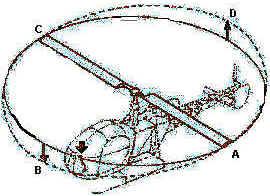 História do Helicóptero