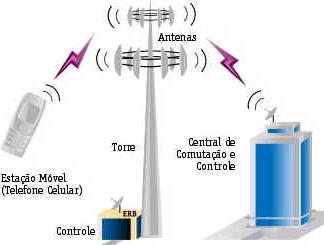 História do Telefone Celular