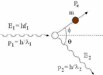 Dualidade do Elétron
