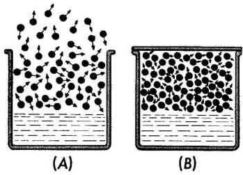 Evaporação e Ebulição
