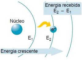 Absorção de Energia Externa