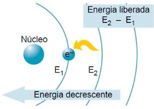 Emissão de Energia