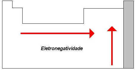 Propriedades Periódicas dos Elementos Químicos