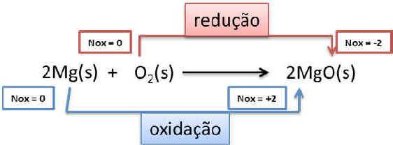 Reações de Oxirredução