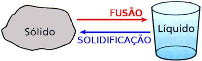 Solidificação e Fusão