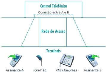 Dia Internacional das Telecomunicações