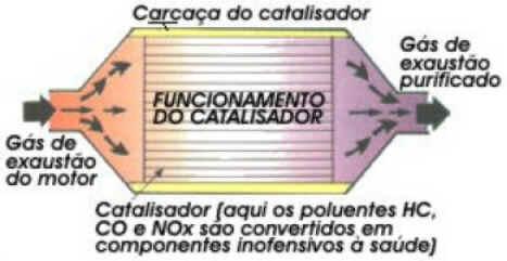 Catalisador