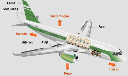 Como Funciona a Aerodinâmica