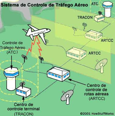 Dia do Controlador de Tráfego Aéreo