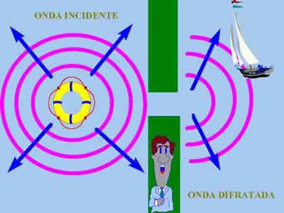 Mecânica Ondulatória