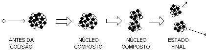 Fissão Nuclear