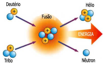 Fissão e Fusão Nuclear