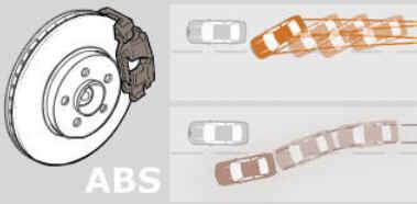 Freios ABS