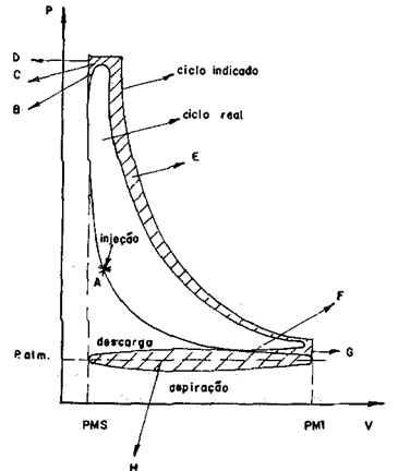 Funcionamento dos Motores a Combustão Interna