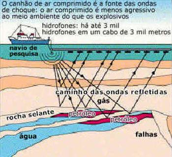 Dia Mundial do Petróleo