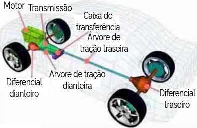 Rodas - Tração