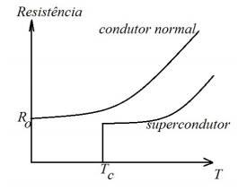 Supercondutividade