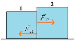 Terceira Lei de Newton