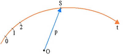 Velocidade Vetorial