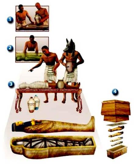 Como os Faraós Eram Embalsamados