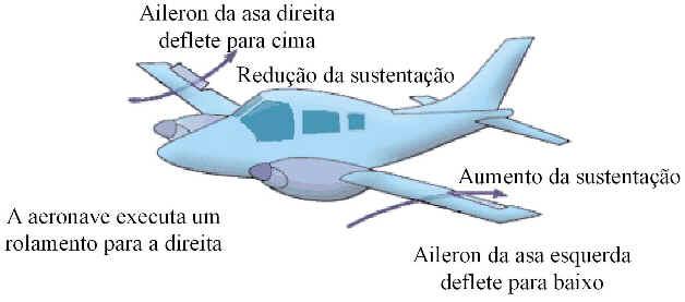 Como Funciona o Avião