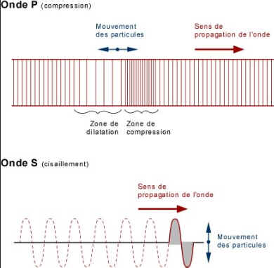 O volume sísmico
