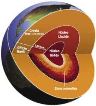A terra apresenta três camadas: crosta, manto e núcleo