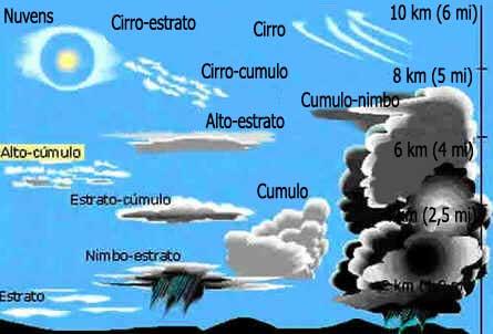 Nimbos