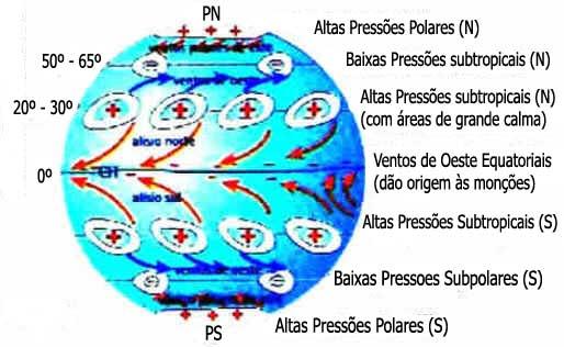 Baixas Pressões ( - ) e Altas Pressões ( + )