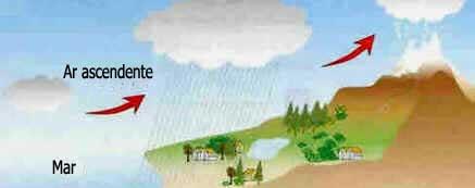 Chuva Orográfica