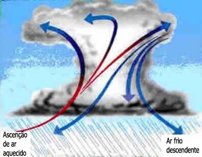 Chuvas convectivas