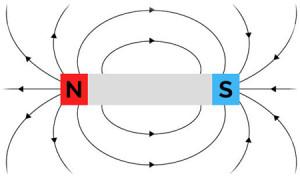 linhas-de-inducao-do-campo-magnetico