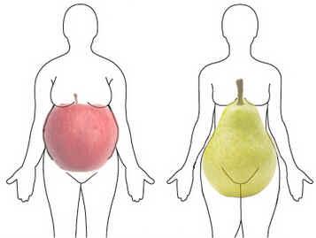 Síndrome Metabólica - formas do corpo maçã e pêra