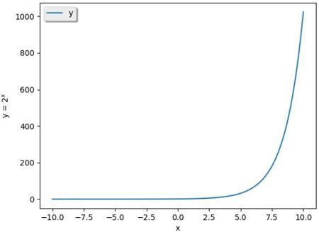funcao-exponencial-1