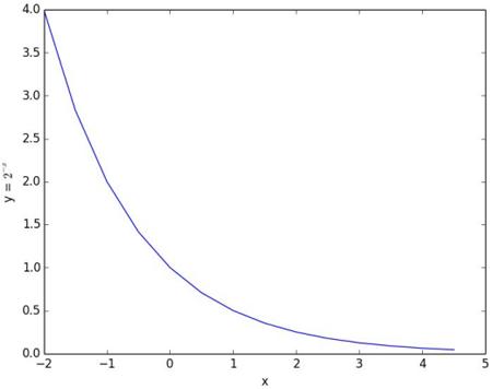 funcao-exponencial-2