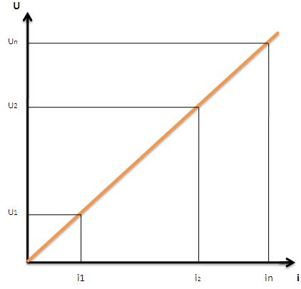 Gráfico da Lei de Ohm
