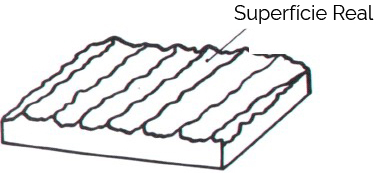 Atrito - Superfície Real