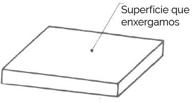 Atrito - Superfície que enxergamos